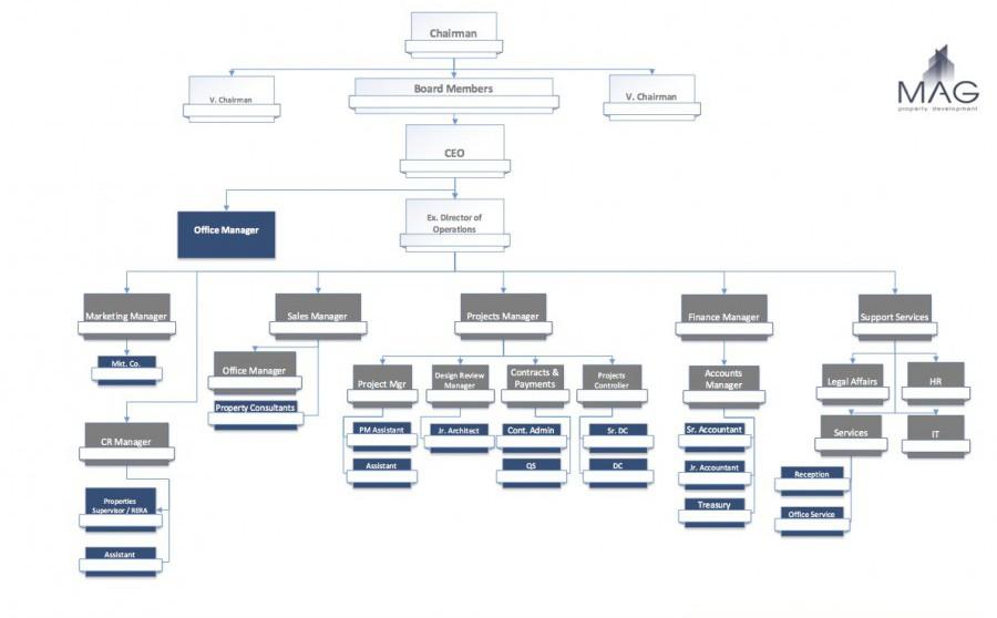 MAG PD ORC 2016- no names